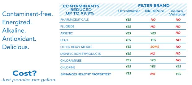 New Product Review Ultrawater Phd Countertop Water Filter